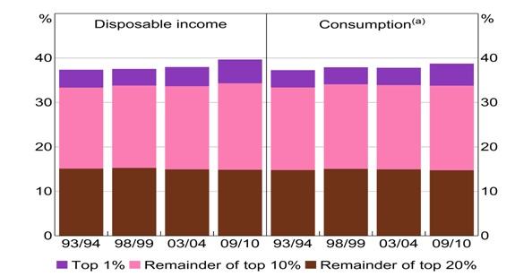 (1)豪州でも富の集中が高まっている。