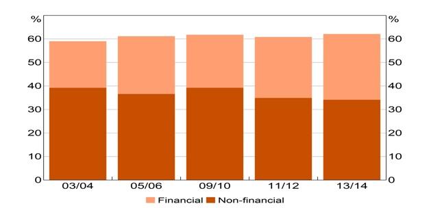(2)全家計に占める上位20%の富裕層が保有する資産(金融資産と非金融資産分類)