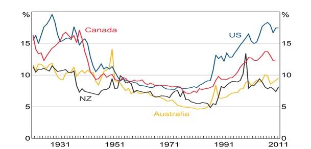 (3)総収入に対する上位1%の占める割合(富の集中が激しく進んでいる)