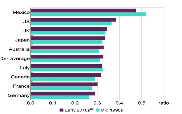 4)ジニ係数(各国比較)…豪州は中位に位置している。