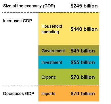 GDPの構成内容