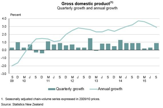 NZのGDPは安定的に推移しているが、2015年GDPは若干ながら下降気味。