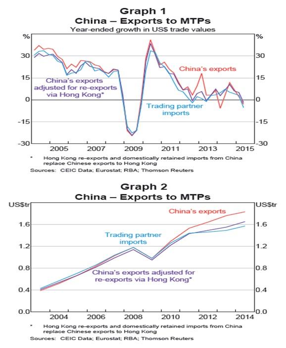 中国の貿易収支