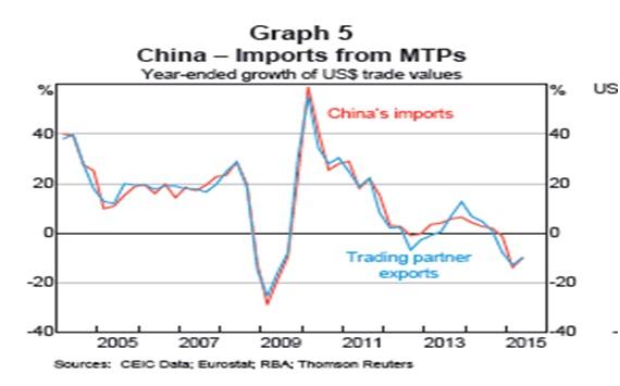中国の主要国からの輸入