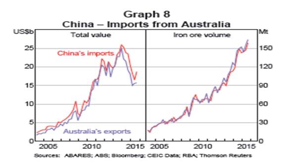 中国のオーストラリアからの輸入