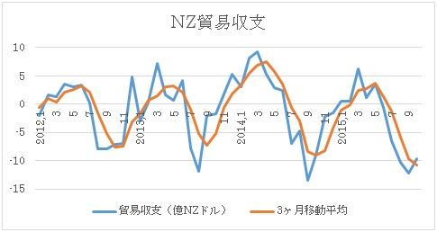 NZの貿易収支推移(青)と3ヶ月移動平均線(オレンジ)