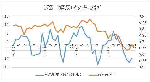 NZ貿易収支と為替推移