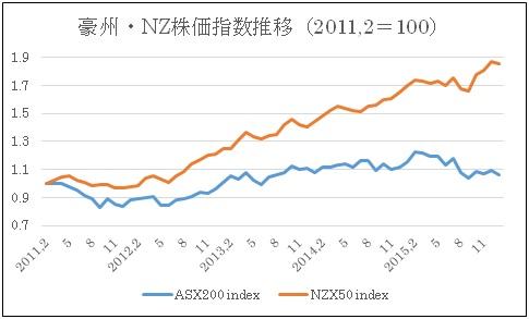(1)豪州株価指数とNZ株価指数推移(2016年1月6日現在)