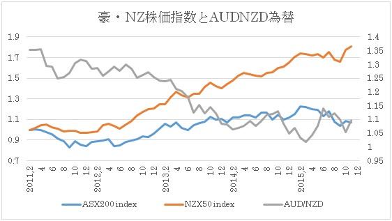 (2)株式指数と豪ドル/NZドル(前回12月10日時点)
