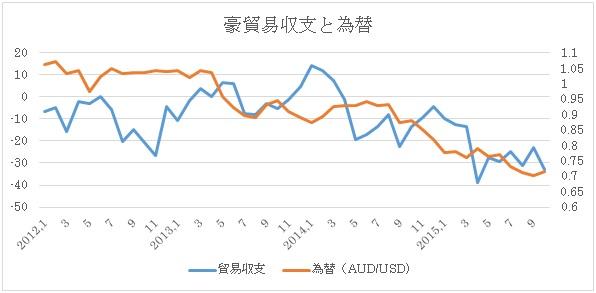 (2)貿易収支と豪ドル/米ドル推移