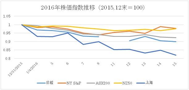 (1)2016年株価推移