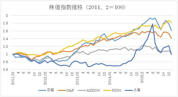 (2)2011年2月からの株価指数推移