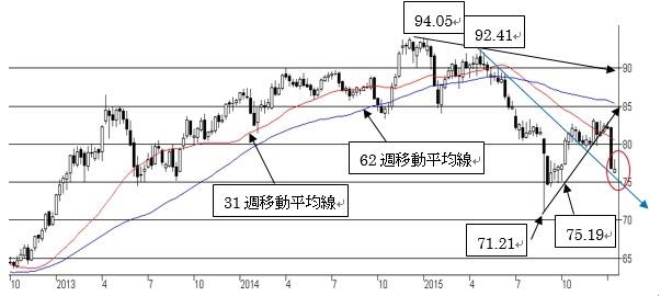 NZ/円、短期、中期ともにNZ弱気(2016年1月18日)