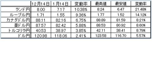 過去1か月の変動率 1月15日アップデート