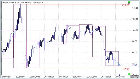 NY原油の2007年以降の月足チャートです。