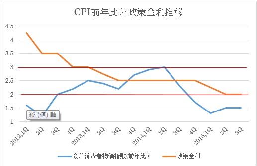 (3)前年比と政策金利推移、及びインフレ目標値