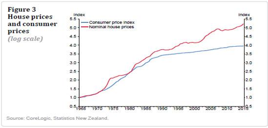 (1)住宅価格(赤)と消費者物価指数(青)推移