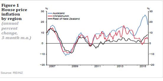 (2)地域別住宅価格インフレ(オークランド:青、クライストチャーチ:赤、その他:黒)