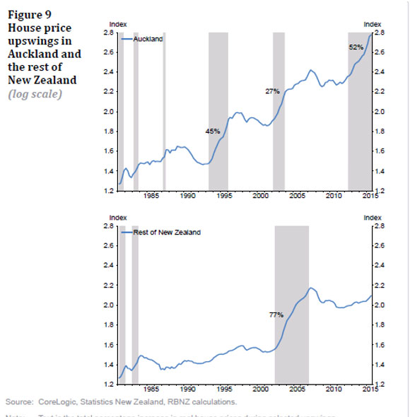 (3)オークランド地区で住宅価格が急上昇した時、その他地域の値動き