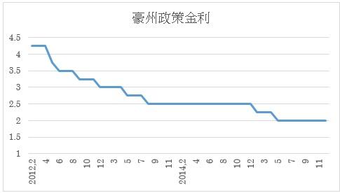 (1)政策金利推移