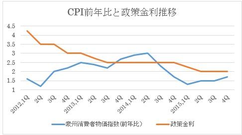 (2)消費者物価指数と政策金利(四半期ベース)