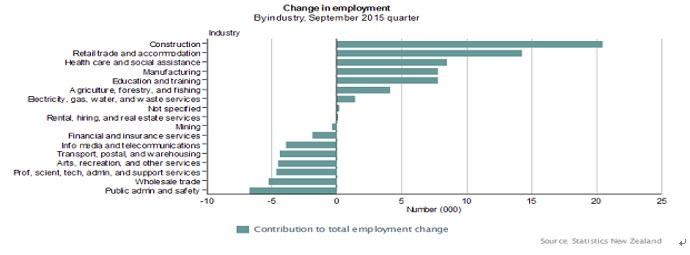 業種別雇用増減  出所:NZ統計局