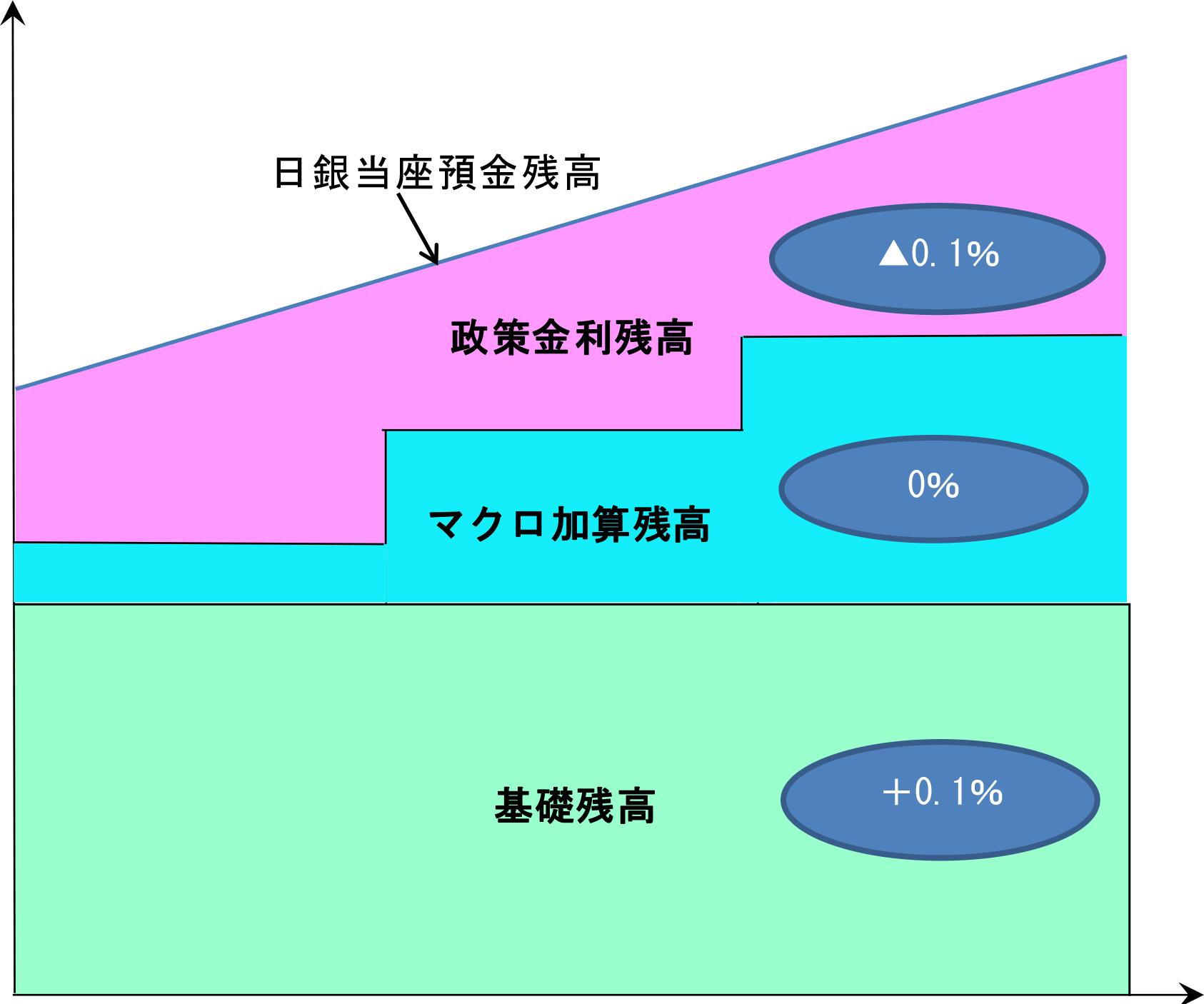 日銀当座預金の「階層構造」の図(日銀資料より)