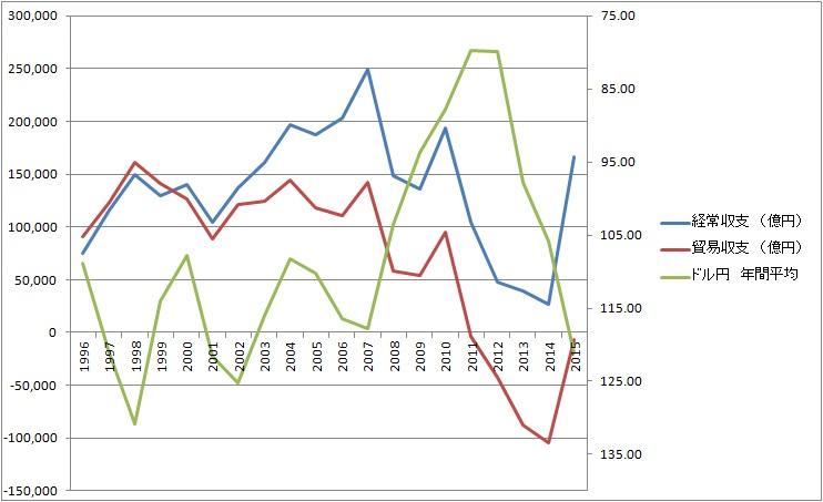 国際収支(経常収支・貿易収支)とドル円年間平均
