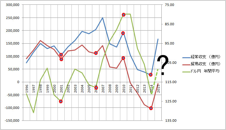 国際収支(経常収支・貿易収支)とドル円年間平均(-1年)