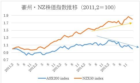 (1)豪州株価指数とNZ株価指数推移(2016年2月9日終値)