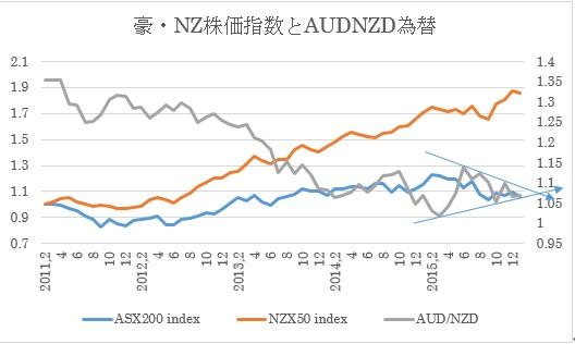 (2)株式指数と豪ドル/NZドル(前回1月7日時点)