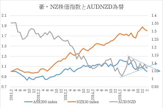 (3)株式指数と豪ドル/NZドル(今回2月9日時点)