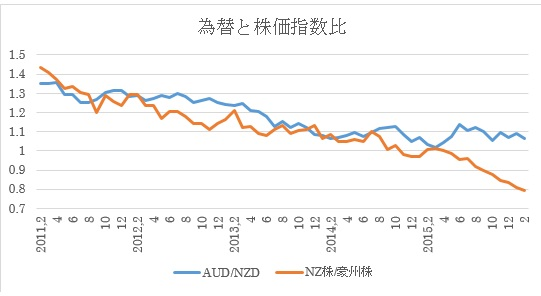 AUDNZDの為替(青)と両国の株価指数比率(オレンジ、下向きはNZ株価が豪州株価より強い、上向きはその逆)