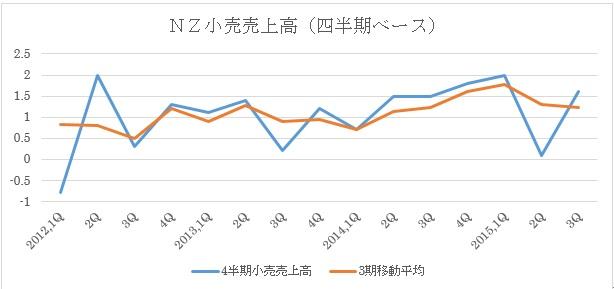 小売売上高推移(青:四半期推移、オレンジ:3期移動平均)