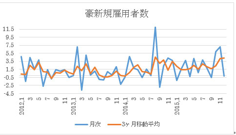 (1)新規雇用者数…トレンドは増加傾向だが、あまり強くはない