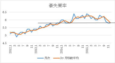 (2)失業率…改善傾向続くが、2013年後半水準(黒のライン)を下抜いていけるか。