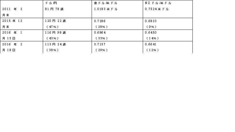 2011年2月末(上記株価の基点)をベースに最近の為替動向