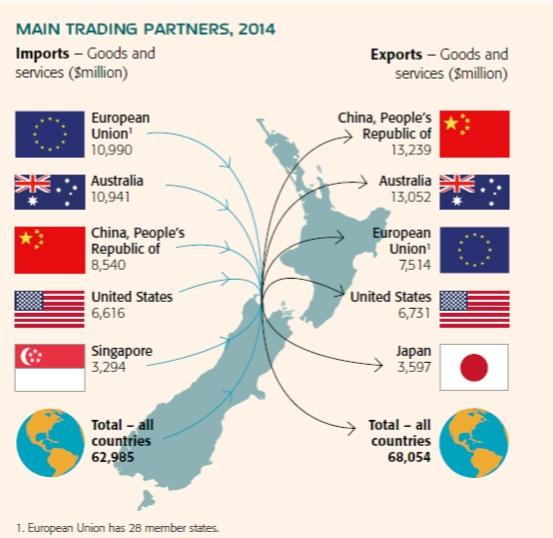 (参考)2014年のNZ貿易の主な相手国