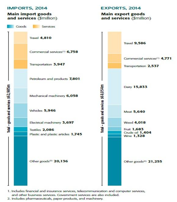 (参考)2014年度のニュージーランド主要貿易品目