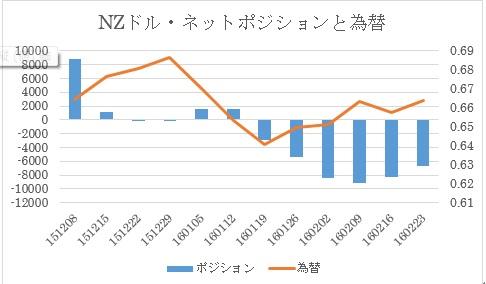 (2)NZドル/米ドル