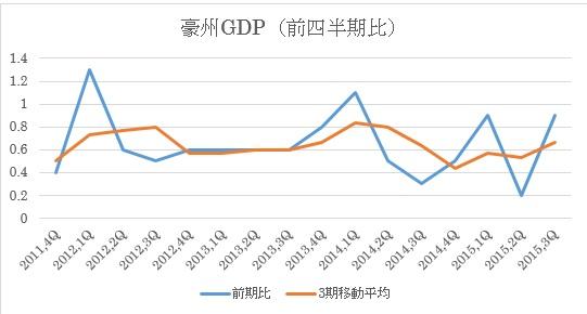 豪州GDP推移