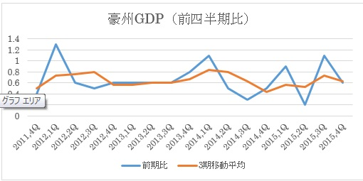 (1)GDP前期比