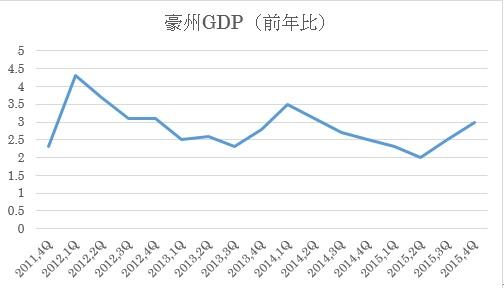 (2)GDP前年比