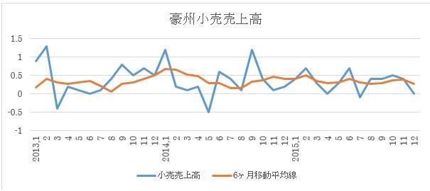 小売売上高推移(2015年12月まで)