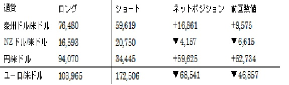 主要通貨ポジション(単位:枚) (2016年3月01日現在の数値)