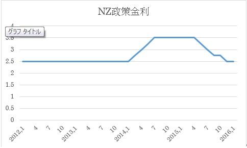 中銀政策金利推移