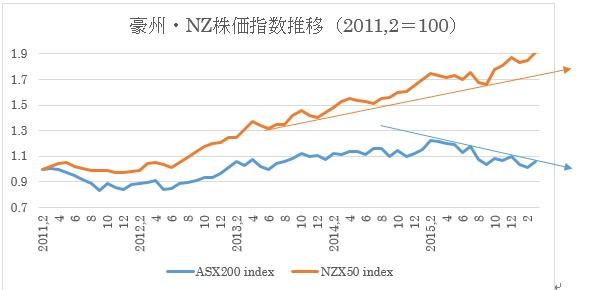 (1)豪州株価指数とNZ株価指数推移(2016年3月8日現在)