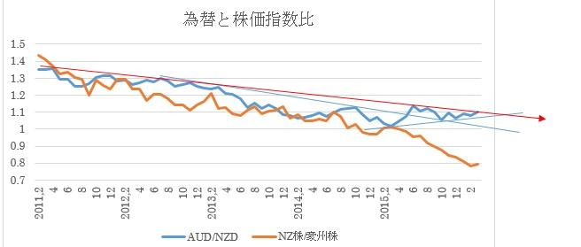 (2)豪ドル対NZドル推移と2国間株価指数比