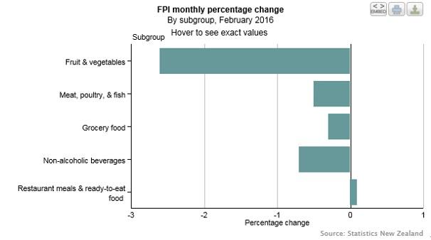 NZ食料品価格指数