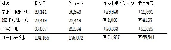 主要通貨ポジション(単位:枚)